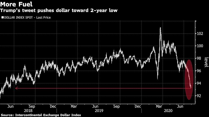 Dollar Bears Find Fresh Fuel in Trump's Election Delay Tweet