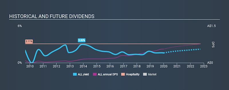 ASX:ALL Historical Dividend Yield, December 30th 2019