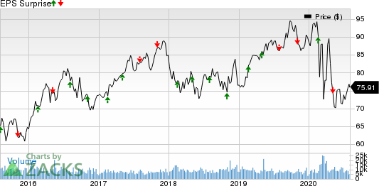 Consolidated Edison Inc Price and EPS Surprise