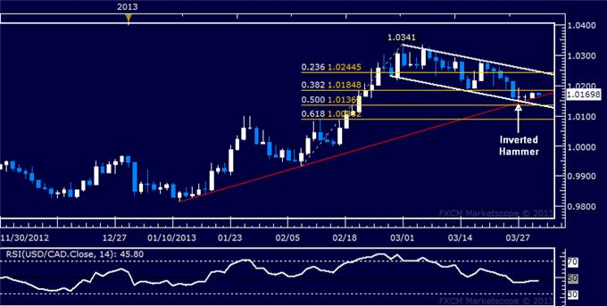 Forex_USDCAD_Technical_Analysis_04.01.2013_body_Picture_5.png, USD/CAD Technical Analysis 04.01.2013