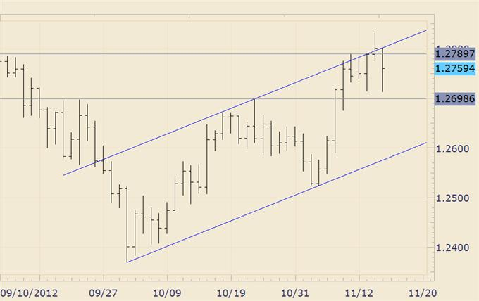 FOREX_Analysis_AUDJPY_Makes_a_Run_at_6_Month_Highs_body_audnzd.png, FOREX Analysis: AUD/JPY Makes a Run at 6 Month Highs