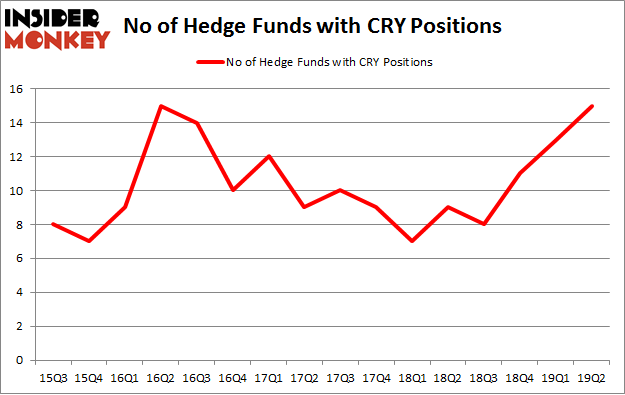 No of Hedge Funds with CRY Positions