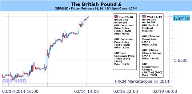 British_Pound_Eyes_1.6800_on_BoE_Policy-_Still_Favor_Buying_Dips_body_Picture_1.png, British Pound Eyes 1.6800+ on BoE Policy- Still Favor 'Buying Dips'