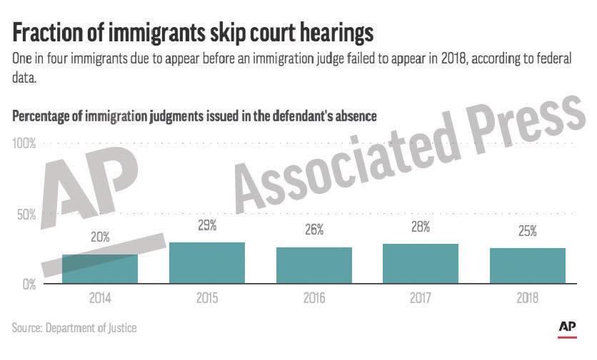 This preview image of an AP digital embed chart shows the percentage of immigrants due to appear before immigration judges who fail to appear. (AP Digital Embed)