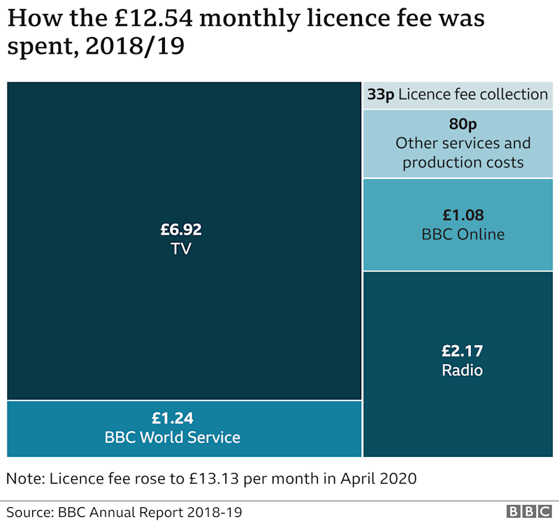 Chart breaking down how the BBC licence fee is spent