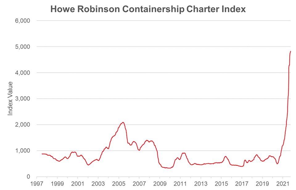 Graph depicts the Howe Robinson Containership Index over time up to Oct. 6. Courtesy of Howe Robinson.