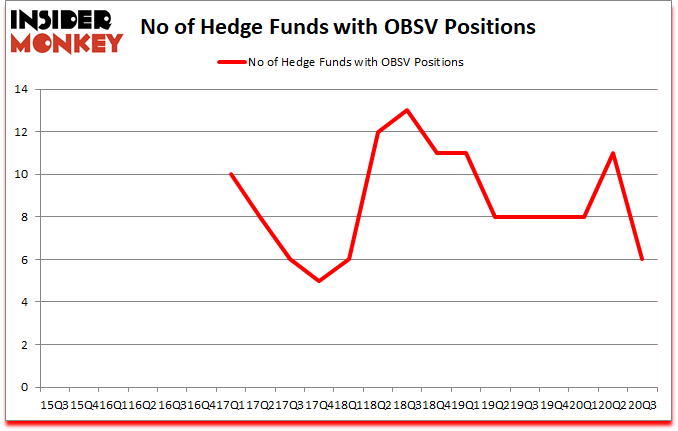 Is OBSV A Good Stock To Buy?
