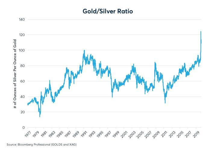 Figure 1: The gold-silver ratio has gone to unprecedented levels