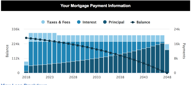 This graphic from Mortgagecalculator.org shows how most mortgages are structured to put interest payments at the beginning of the loan, so home buyers don't end up paying most of the actual cost of the house until the end of the mortgage.