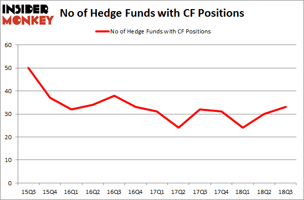 No of Hedge Funds with CF Positions
