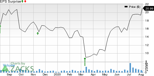 BioLife Solutions, Inc. Price and EPS Surprise