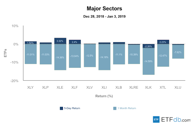 Etfdb.com major sectors jan 4 2019