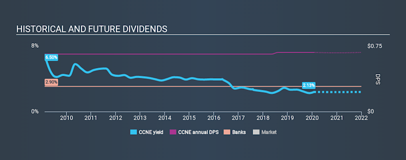 NasdaqGS:CCNE Historical Dividend Yield, January 29th 2020