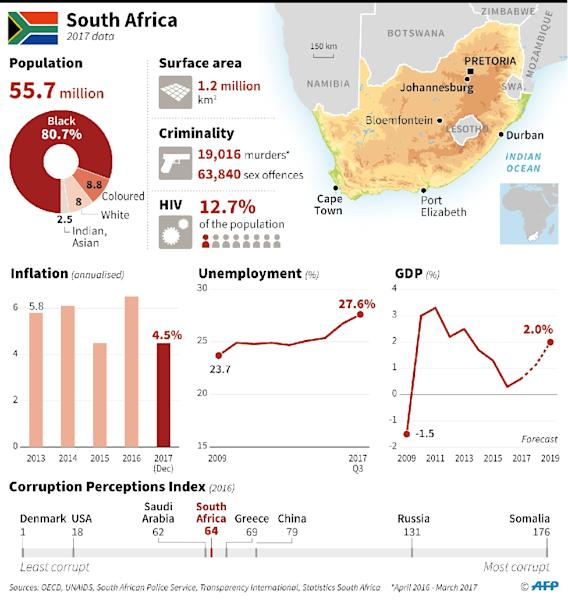 South Africa is the continent's most developed economy (AFP Photo/Damien GAUDISSART)