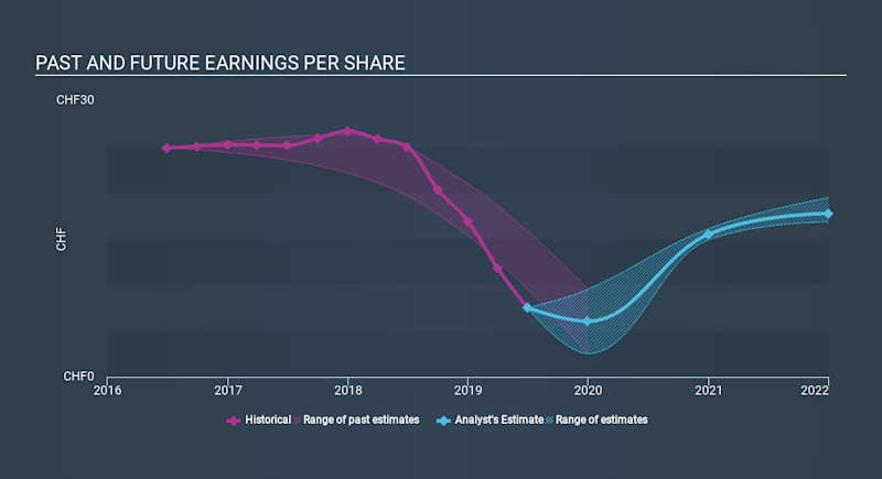 SWX:BELL Past and Future Earnings, January 15th 2020