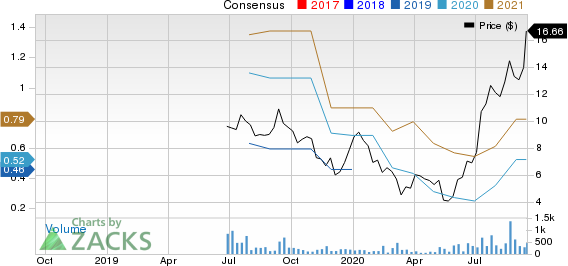Cambium Networks Corporation Price and Consensus