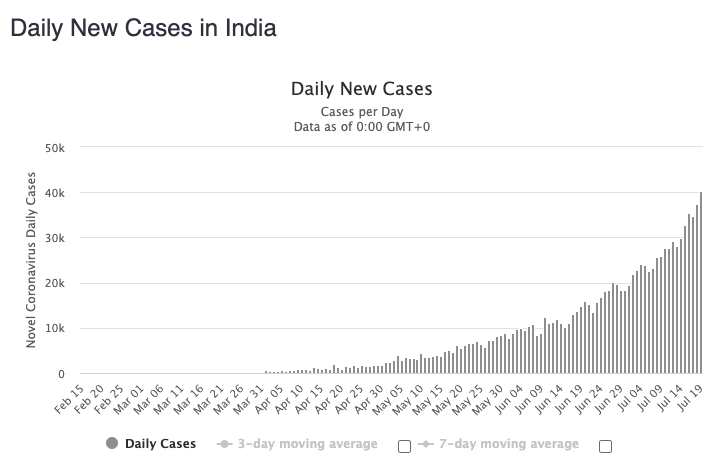 India's cases continue to soar. Source: Worldometers