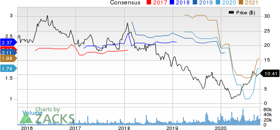 The Michaels Companies, Inc. Price and Consensus