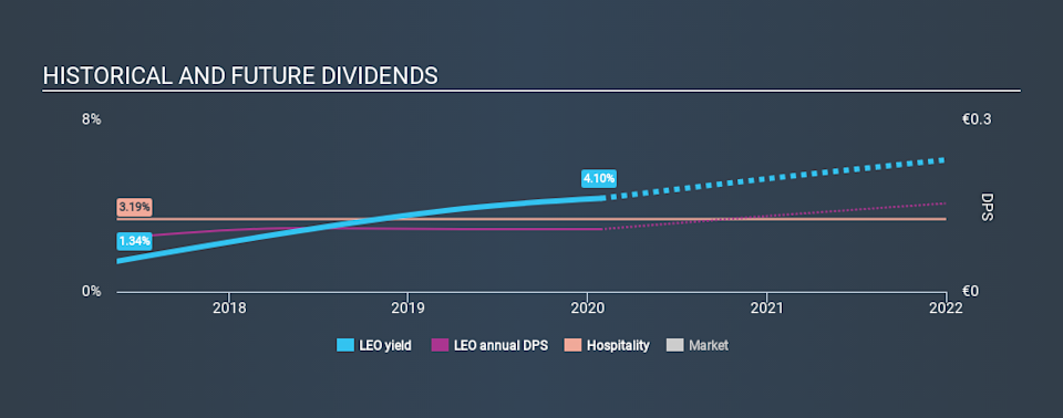 OM:LEO Historical Dividend Yield, January 28th 2020