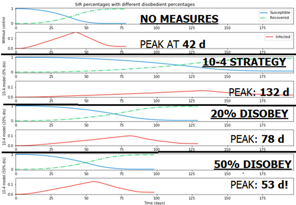 A graph showing the outcome of different measures and behaviours on the spread of COVID-19