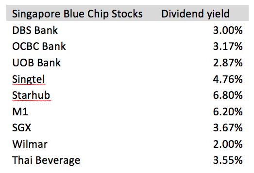 how to find blue chip stocks
