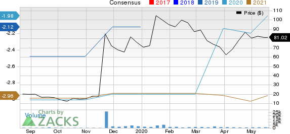 Karuna Therapeutics, Inc. Price and Consensus