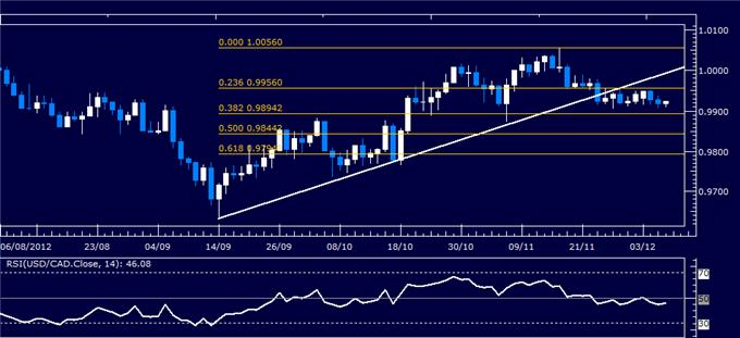Forex_Analysis_USDCAD_Classic_Technical_Report_12.06.2012_body_Picture_1.png, Forex Analysis: USD/CAD Classic Technical Report 12.06.2012
