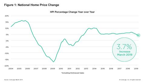 CoreLogic Reports March Home Prices Increased by 3.7% Year Over Year