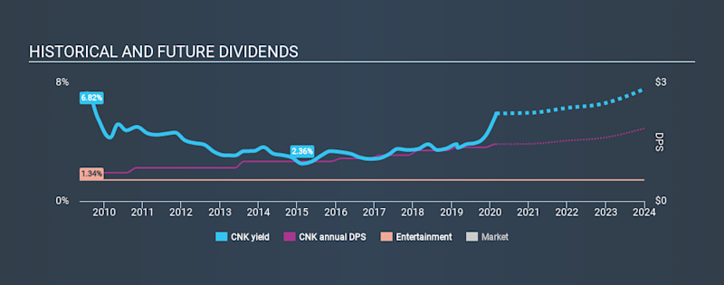 NYSE:CNK Historical Dividend Yield, February 29th 2020