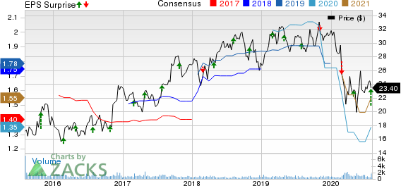 TriMas Corporation Price, Consensus and EPS Surprise