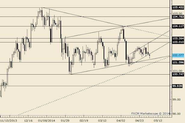 eliottWaves_usd-jpy_body_Picture_6.png, USD/JPY Continues to Fail Near 102.50