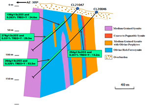 Diamond Drill Cross-Section 400N, TG Zone, Crater Lake Project, Quebec