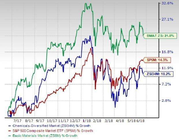 Chemical - Diversified Stock Outlook: Good Run to Continue