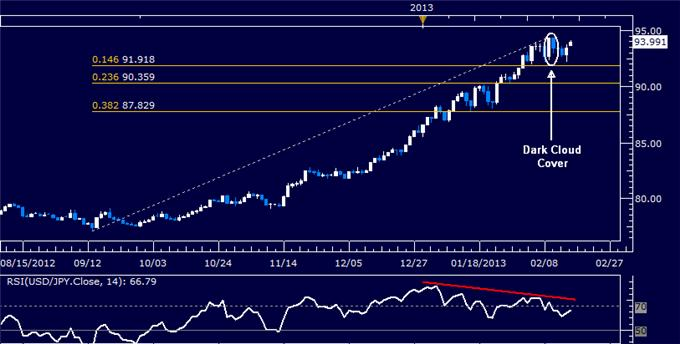 Forex_USDJPY_Technical_Analysis_02.15.2013_body_Picture_5.png, USD/JPY Technical Analysis 02.15.2013