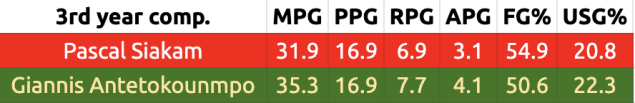 Comparing the third seasons in the NBA of Pascal Siakam and Giannis Antetokounmpo.