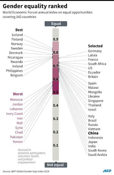 Graphic on the World Economic Forum gender equality index