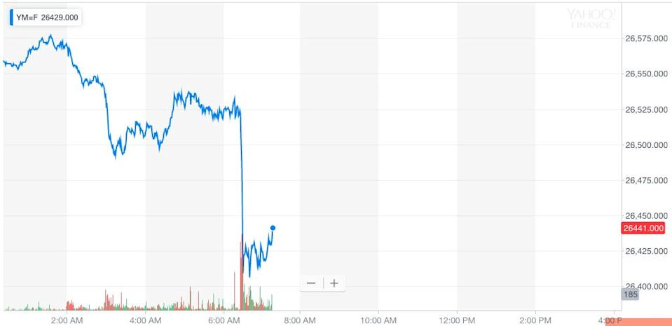 Dow futures took a leg lower just after 6:30 a.m. ET, the time that 3M posted its quarterly earnings results.