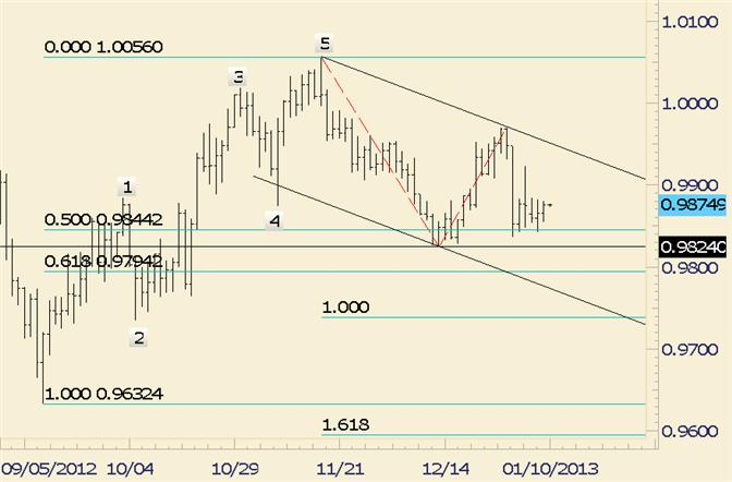 FOREX_Technical_Analysis_USDCAD_is_Lifeless_Right_Now_body_usdcad.png, FOREX Technical Analysis: USD/CAD is Lifeless Right Now
