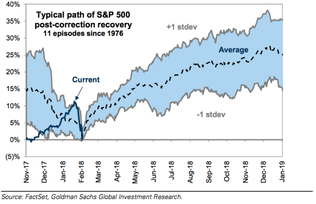 Path of S&P 500 during 11 non-recession corrections since 1976 (Screenshot/Goldman Sachs report)
