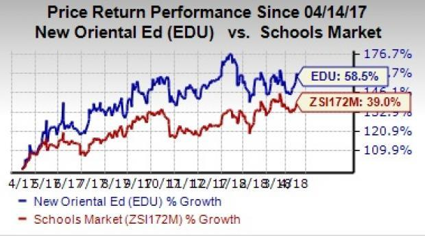 New Oriental's (EDU) solid performance, expansion strategies and healthy growth prospects are likely to help the company grow further.