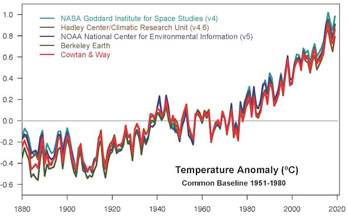 Global-Temp-anomaly-data-graph-2019