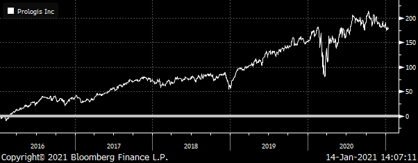 A chart showing Prologis (PLD) Total Return from 2016 to 2021.