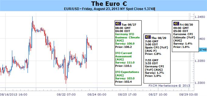 euro_forex_forecast_versus_the_us_dollar_body_Picture_5.png, Why Hasn't the Euro Broken Higher? Key Elements Worth Watching