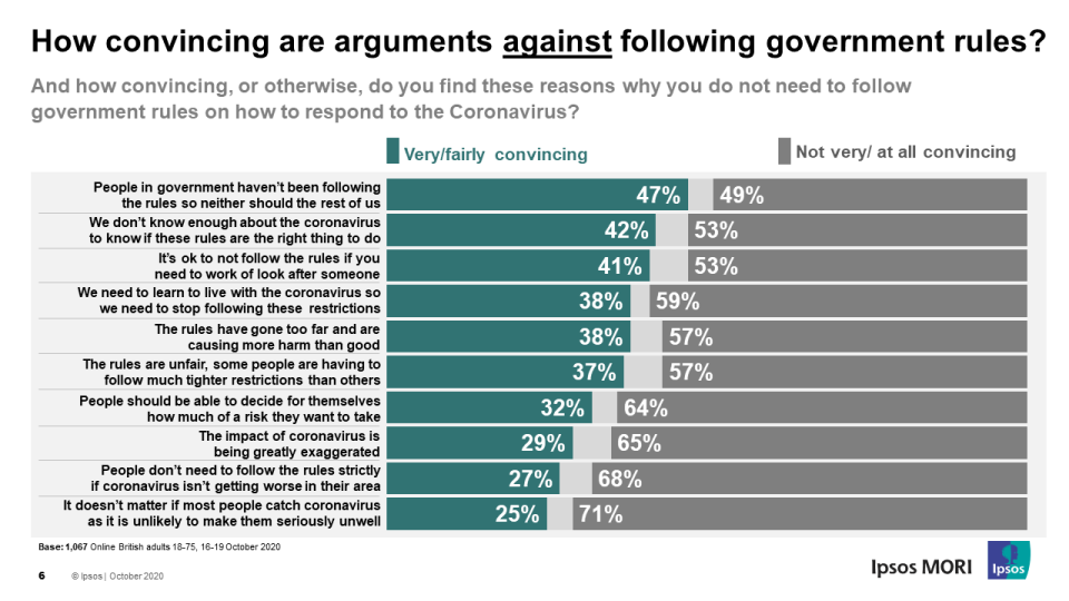 The study asked how convincing several arguments were against following restrictions (Picture: Ipsos MORI)