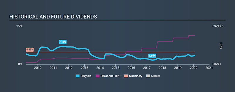 TSX:SIS Historical Dividend Yield, January 28th 2020