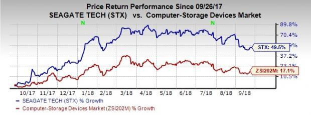 Seagate's (STX) expanding portfolio is likely to boost its competitive position. Also, PC market stabilization as reflected in the latest reports from Gartner and IDC are a positive.