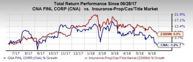 CNA Financial (CNA) strives to up its game for reaping more returns to investors on the back of six factors.