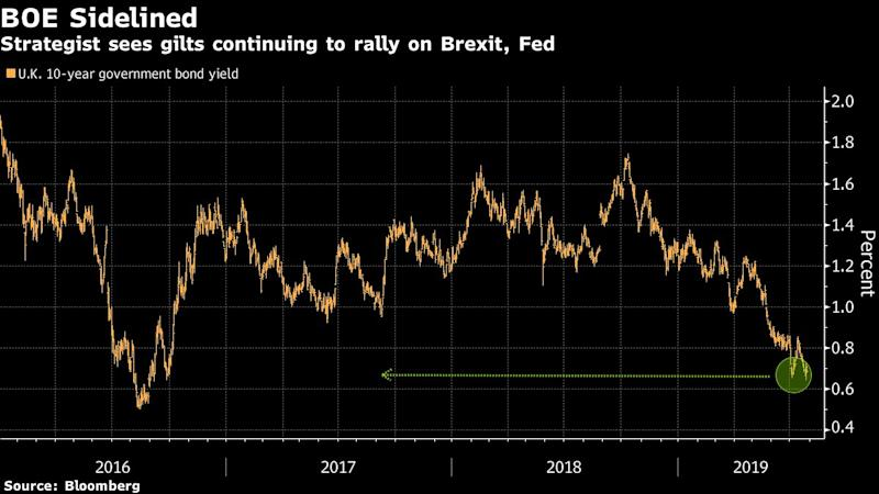 "(Bloomberg) -- The Bank of England's policy announcement next week will once again be overshadowed by Brexit for U.K. investors.Gilts are headed for a third monthly rally ahead of the central bank's policy decision due on Thursday, when it will also publish its quarterly inflation report. However, Prime Minister Boris Johnson's arrival -- and his immediate Brexit deadlock with the European Union -- mean the bank is unlikely to impede the rally in gilts by hinting at interest-rate increases to curb inflation.Gilts still offer positive yields with their returns dwarfing those on German bunds and French debt. The securities are gaining further support from the risk of no-deal Brexit, which flared after Johnson appointed Brexiteers to his cabinet and already hit a roadblock with Brussels over the Irish backstop.""The Bank of England at this stage has taken a back seat,"" said Pooja Kumra, European rates strategist at Toronto Dominion Bank. ""Gilts are likely to see support from uncertainty around Brexit, as well as the upcoming support from BOE reinvestment in September.""The yield on U.K. 10-year government bonds has fallen 14 basis points to 0.69% this month, having declined 50 basis points since the start of May. Kumra sees gilt yields pushing lower still if the U.S. Federal Reserve delivers a rate cut next week. A no-deal Brexit could see yields edging close to 0.50%, she said.To contact the reporter on this story: Charlotte Ryan in London at cryan147@bloomberg.netTo contact the editors responsible for this story: Ven Ram at vram1@bloomberg.net, William ShawFor more articles like this, please visit us at bloomberg.com©2019 Bloomberg L.P."