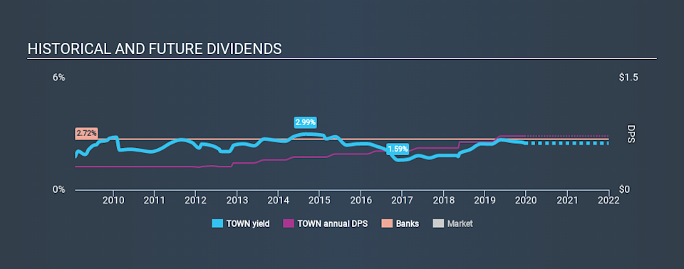 NasdaqGS:TOWN Historical Dividend Yield, December 20th 2019