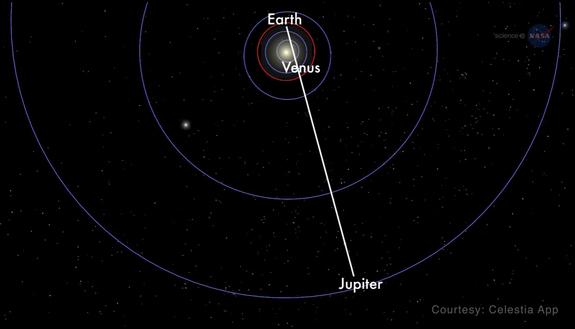 This NASA graphic shows how Venus and Jupiter will be positioned in relation to Earth during their Aug. 27, 2016 conjunction and appulse. While the two planets may appear close in the night sky, Jupiter will b